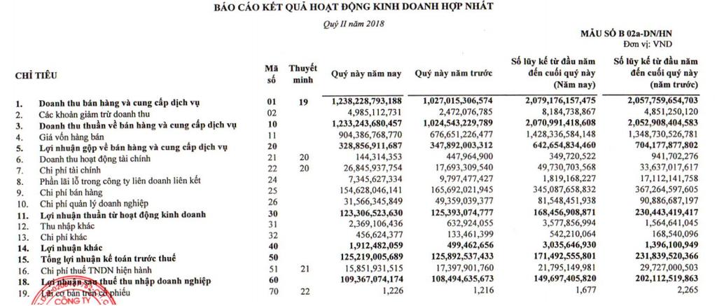 Lãi ròng Nhựa Tiền Phong cải thiện trong quý II dù giá vốn tăng cao - ảnh 1