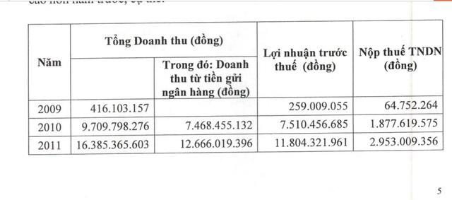 Quảng Nam: Quỹ Đầu tư phát triển gửi tiền vào ngân hàng để lấy lãi - ảnh 1