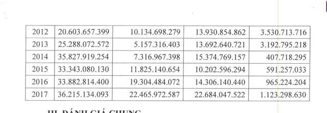 Quảng Nam: Quỹ Đầu tư phát triển gửi tiền vào ngân hàng để lấy lãi - ảnh 2