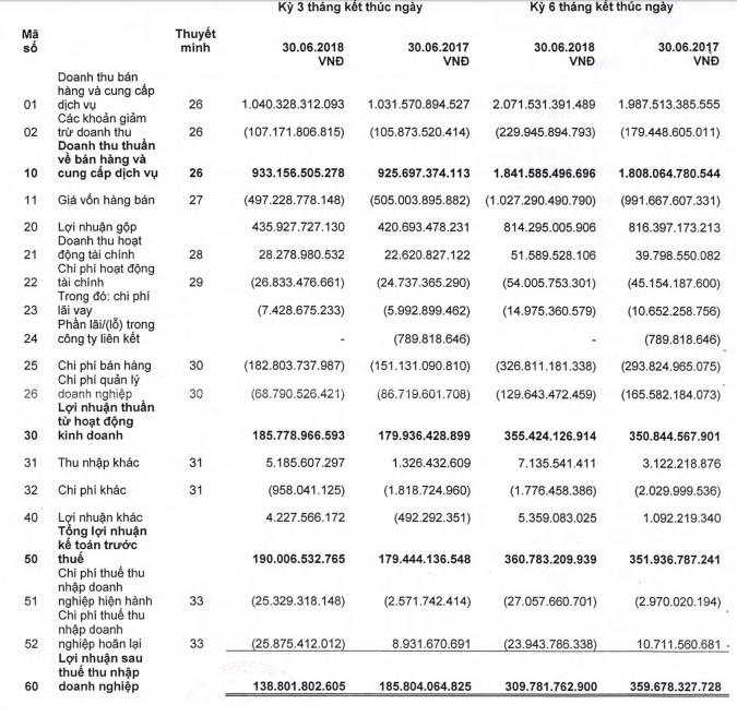 Dược Hậu Giang giảm 25% lãi ròng trong quý II do hạch toán thuế - ảnh 1