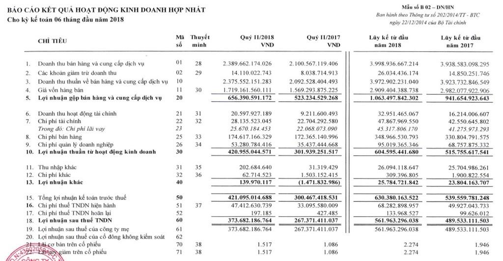 Đường Quảng Ngãi lãi quý II tăng 40%, vượt kế hoạch 189% - ảnh 1