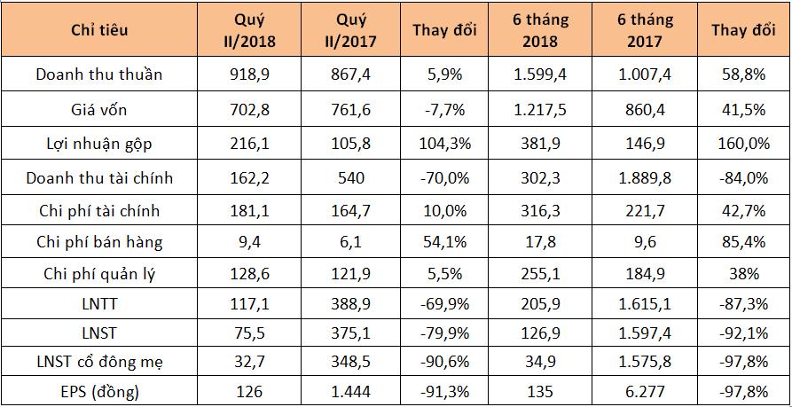 6 tháng đầu năm 2018, lãi cổ đông công ty mẹ CII giảm 98% - ảnh 1