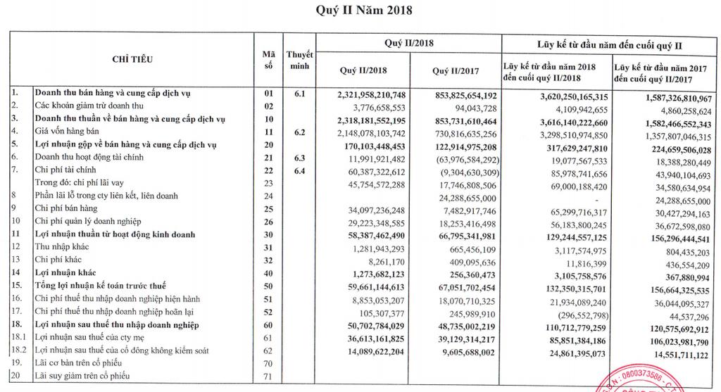 AAA: Doanh thu 6 tháng đầu năm đạt hơn 3.600 tỷ đồng, gấp 2,3 lần cùng kì - ảnh 1