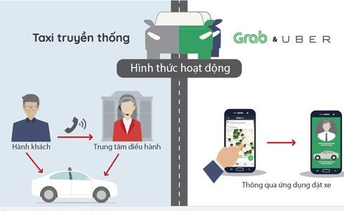 Grab hoạt động khác taxi truyền thống như thế nào