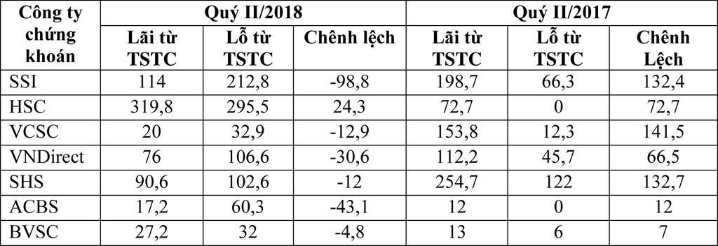"""Hoạt động tự doanh, """"vật cản"""" tăng trưởng lợi nhuận quý II/2018 của CTCK - ảnh 1"""