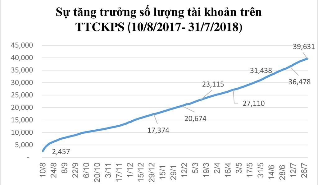 Thị trường chứng khoán phái sinh: 164.872 hợp đồng giao dịch sau 1 năm hoạt động - ảnh 2