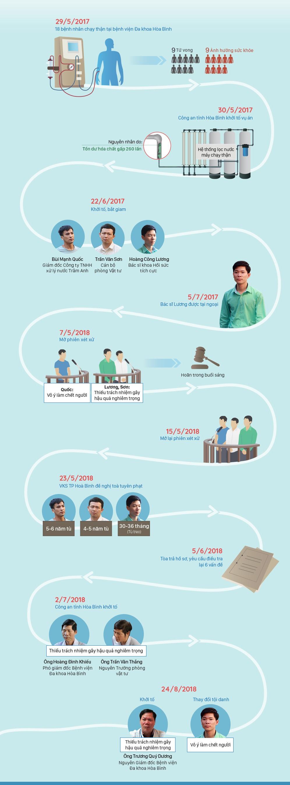 15 tháng điều tra vụ án bác sĩ Hoàng Công Lương - ảnh 1