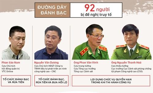 Cựu tổng cục trưởng cảnh sát Phan Văn Vĩnh bị truy tố đến 10 năm tù - ảnh 1