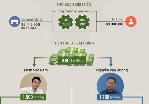 Cựu tổng cục trưởng cảnh sát Phan Văn Vĩnh bị truy tố đến 10 năm tù - ảnh 2