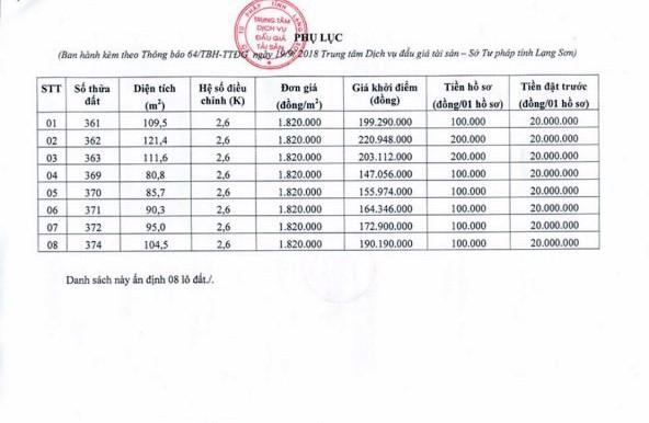 Ngày 18/10/2018, đấu giá quyền sử dụng 8 lô đất tại huyện Bình Gia, tỉnh Lạng Sơn - ảnh 4