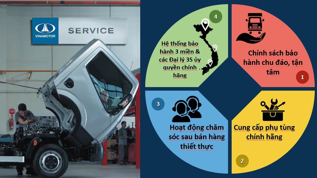 Vinamotor ra mắt hai dòng sản phẩm xe với công nghệ hiện đại lần đầu xuất hiện tại Việt Nam - ảnh 3