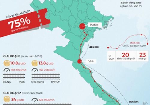 Đầu tư một km đường sắt cao tốc Bắc Nam cần 38 triệu USD - ảnh 2