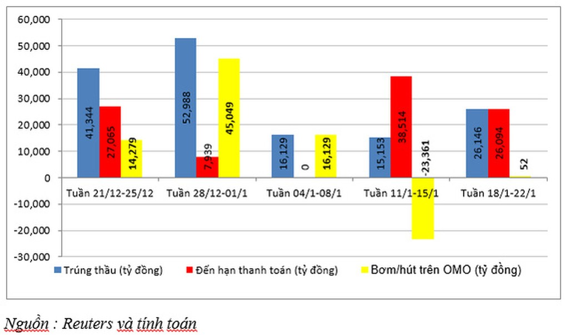 Ngân hàng Nhà nước bơm ròng 52 tỷ đồng trên OMO - ảnh 1