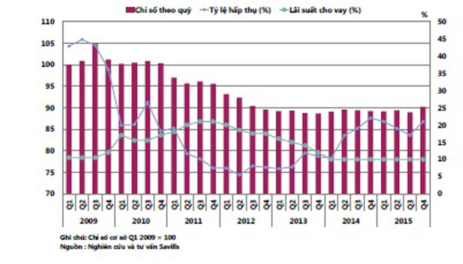 TPHCM: Chỉ số nhà ở quý 4/2015 tăng mạnh nhất trong lịch sử - ảnh 1