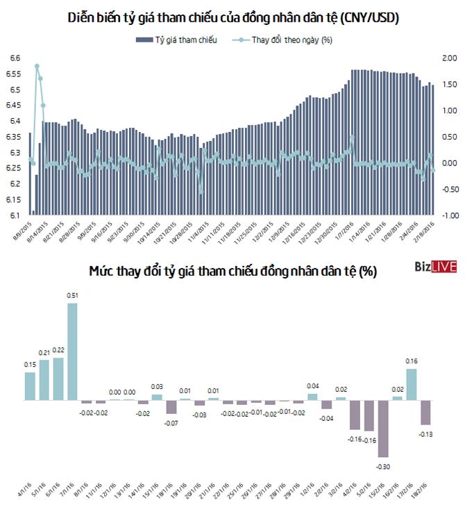 Trung Quốc hạ 0,13% tỷ giá đồng nhân dân tệ - ảnh 1