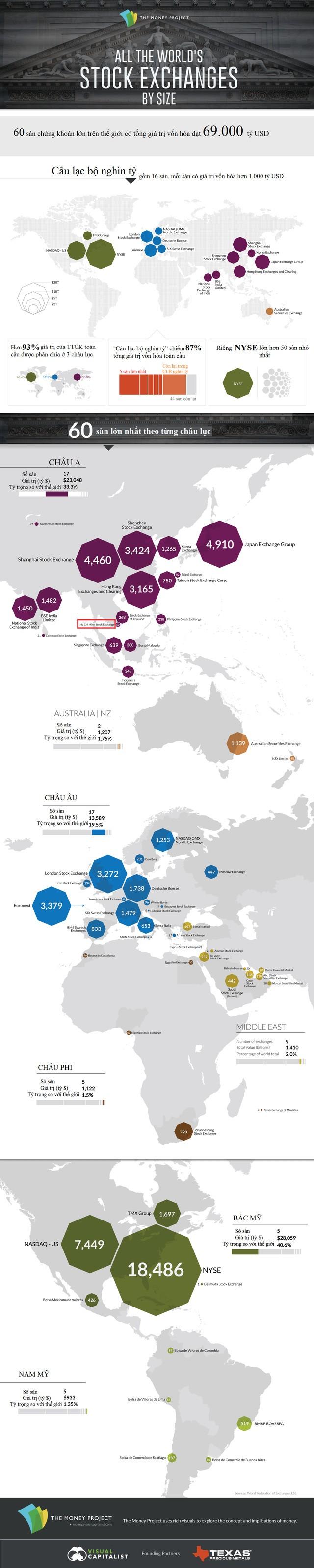 Việt Nam ở đâu trên bản đồ chứng khoán thế giới?