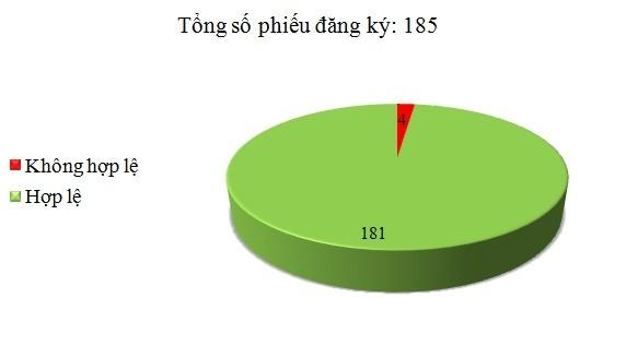 Ngày 17/2: Có 4/185 phiếu đăng ký không hợp lệ