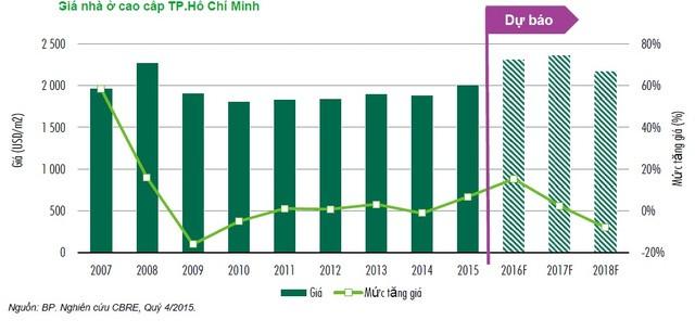 CBRE: Giá bất động sản có thể đạt đỉnh vào năm 2016  - ảnh 2