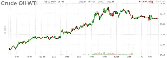 Giá dầu tăng vọt sau dự đoán sản lượng dầu phiến giảm - ảnh 1