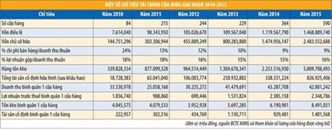 MWG: tăng trưởng lợi nhuận ấn tượng và những dấu hỏi - ảnh 2