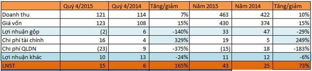 Sông Đà 505: Hoàn nhập dự phòng nợ khó đòi, lợi nhuận quý 4 tăng 165% so với cùng kỳ - ảnh 1