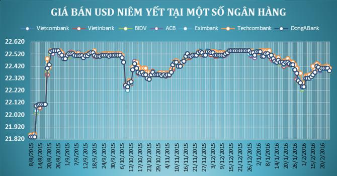 Tỷ giá trung tâm tăng, ngân hàng thương mại giảm mạnh giá USD - ảnh 1