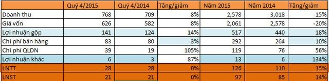 Gas Petrolimex: Vượt 15% chỉ tiêu lợi nhuận cả năm - ảnh 1