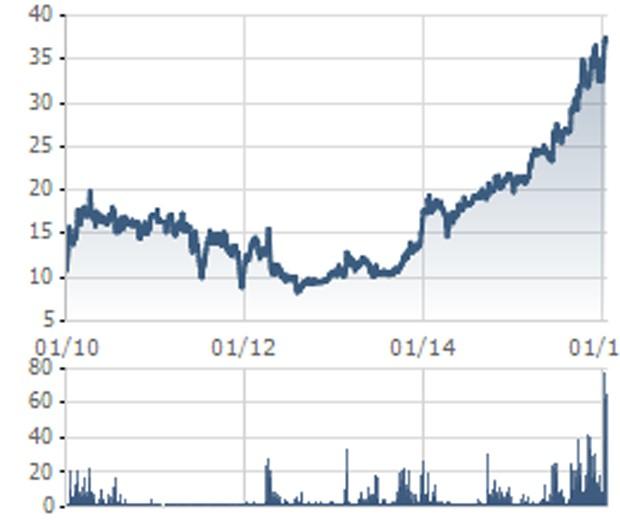 SCIC đã bán gần 8 triệu cổ phiếu KSB trong phiên 26/2 - ảnh 1