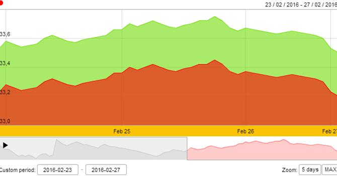 Giá vàng SJC lao dốc mạnh phiên cuối tuần