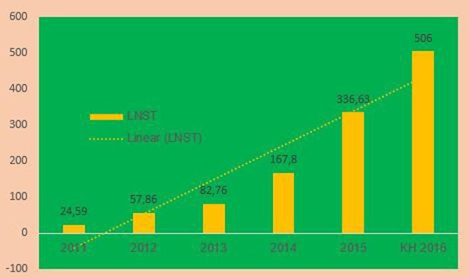 Địa ốc Đất Xanh: Năm 2016 sẽ tiếp tục lãi cao, lại tăng vốn điều lệ gấp đôi - ảnh 1