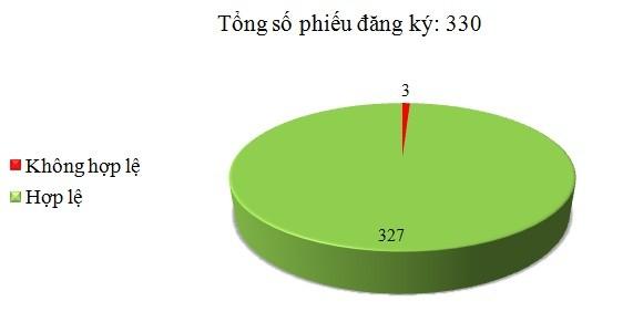 Ngày 05/8: Có 3/330 phiếu đăng ký không hợp lệ