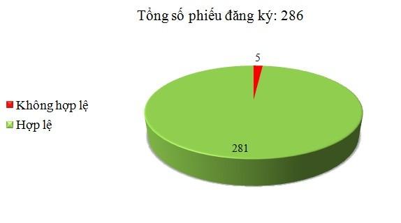 Ngày 17/8: Có 5/286 phiếu đăng ký không hợp lệ