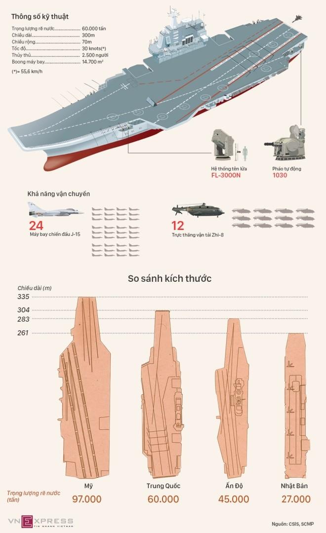 Tàu sân bay Trung Quốc trong tương quan với đối thủ - ảnh 1