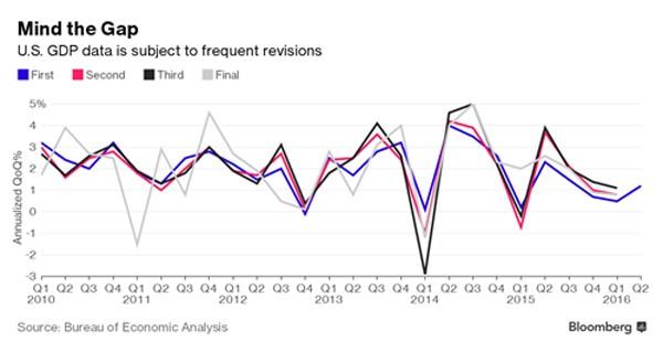 Thế giới tìm thước đo kinh tế mới thay GDP - ảnh 1