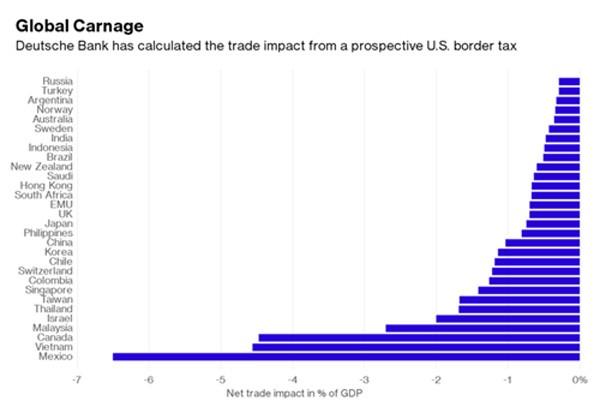 Deutsche Bank: Việt Nam thiệt lớn nếu Trump đánh thuế như với Mexico - ảnh 1
