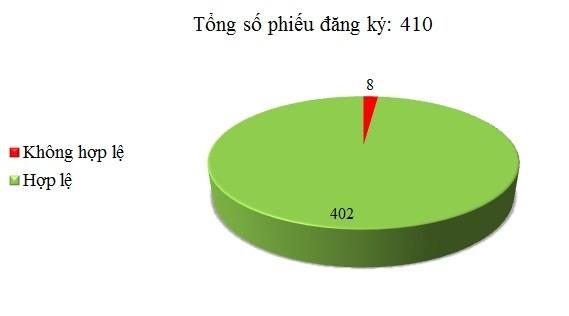 Ngày 25/04: Có 8/410 phiếu đăng ký không hợp lệ