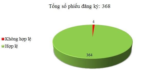 Ngày 26/04: Có 4/368 phiếu đăng ký không hợp lệ