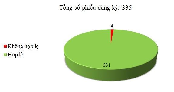 Ngày 24/05: Có 4/335 phiếu đăng ký không hợp lệ
