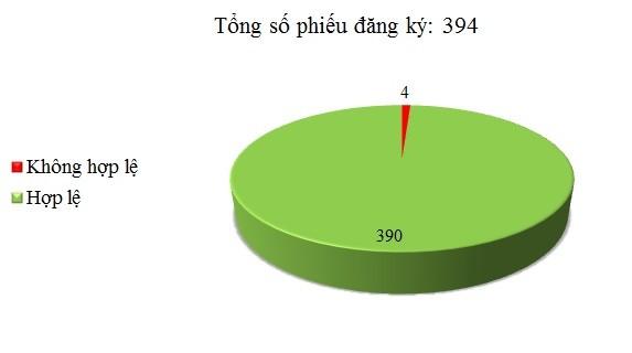 Ngày 01/06: Có 4/394 phiếu đăng ký không hợp lệ