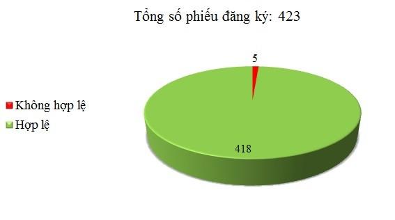 Ngày 07/06: Có 5/423 phiếu đăng ký không hợp lệ
