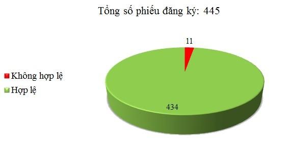 Ngày 08/06: Có 11/445 phiếu đăng ký không hợp lệ