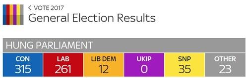 Anh có 'quốc hội treo' sau tổng tuyển cử - ảnh 1