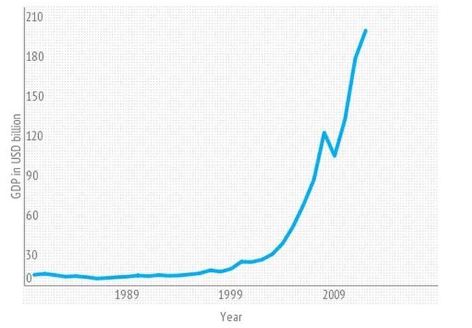 Qatar giàu lên nhanh chóng như thế nào - ảnh 10