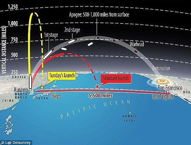 Vì sao Triều Tiên chưa thể chế tạo tên lửa có khả năng tấn công Mỹ? - ảnh 1