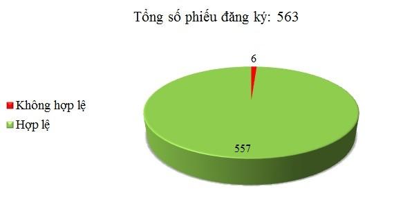 Ngày 13/06: Có 6/563 phiếu đăng ký không hợp lệ
