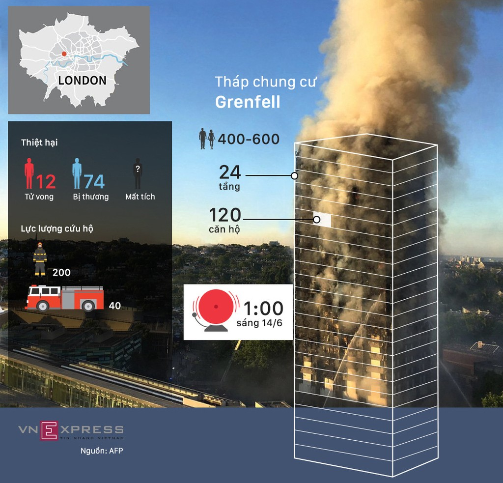 12 giờ cháy tháp chung cư 24 tầng tại London - ảnh 1