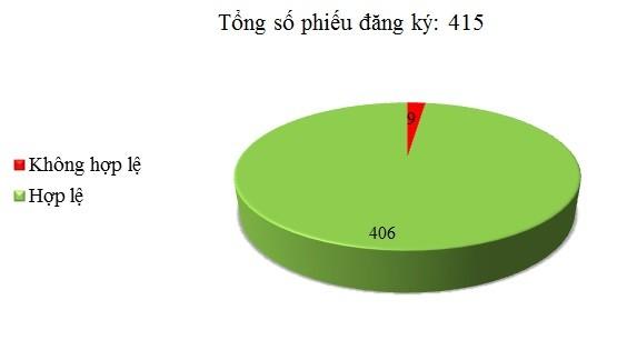 Ngày 21/06: Có 9/415 phiếu đăng ký không hợp lệ