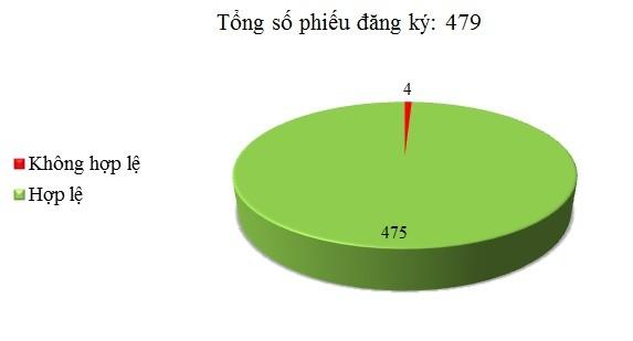 Ngày 05/12: Có 4/479 phiếu đăng ký chưa hợp lệ