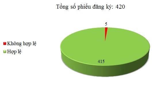 Ngày 13/12: Có 5/420 phiếu đăng ký chưa hợp lệ