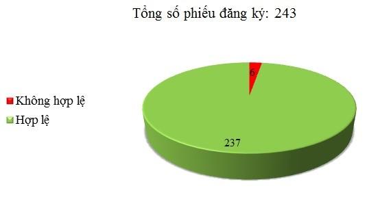 Ngày 20/12: Có 6/243 phiếu đăng ký chưa hợp lệ